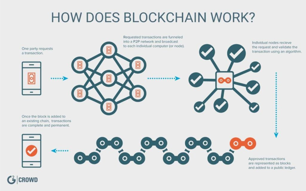 Blockchain_Breakdown